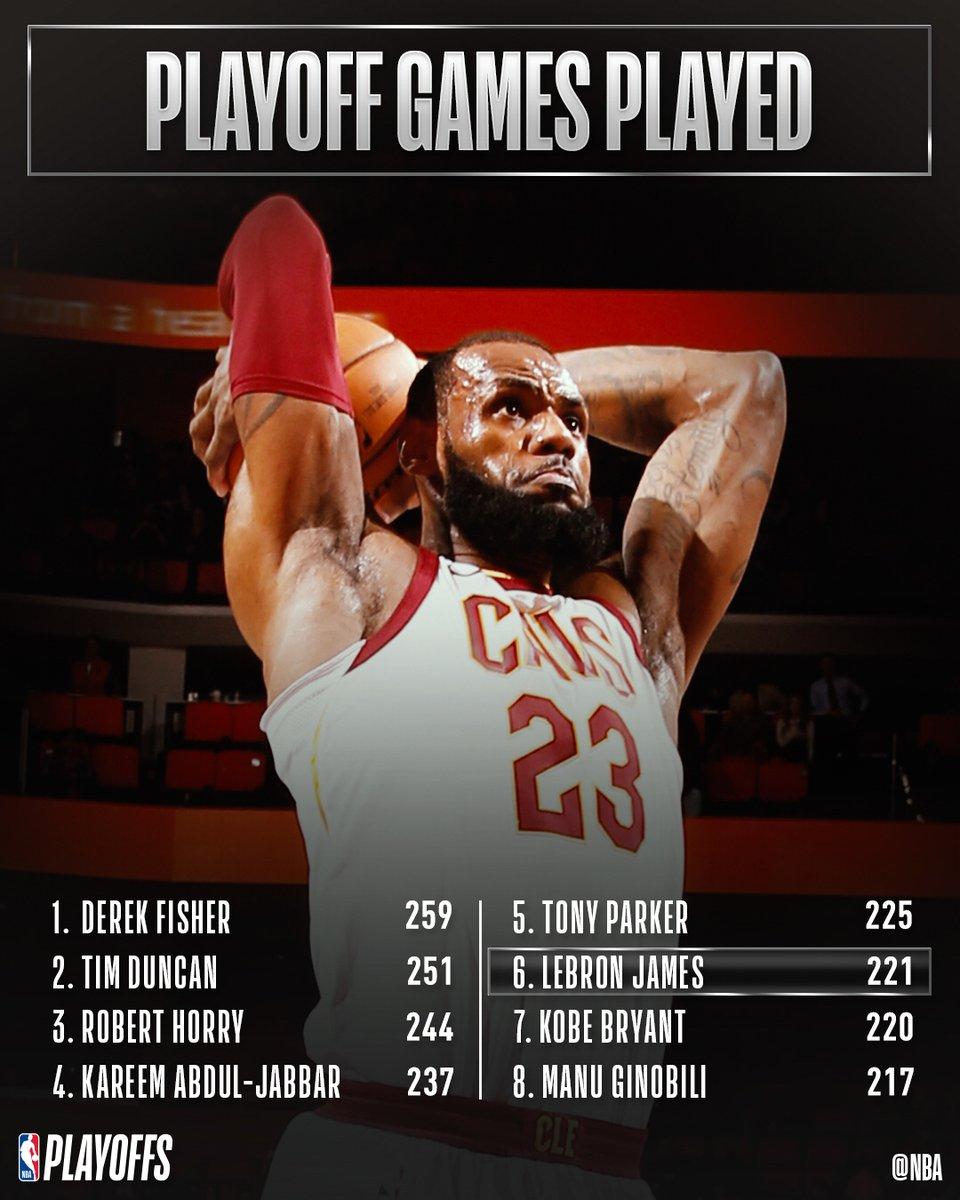 勒布朗季后赛出场超越科比 221场名列历史第6位