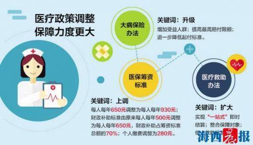 7月1日起厦门部分医疗政策将调整 三项惠民措施