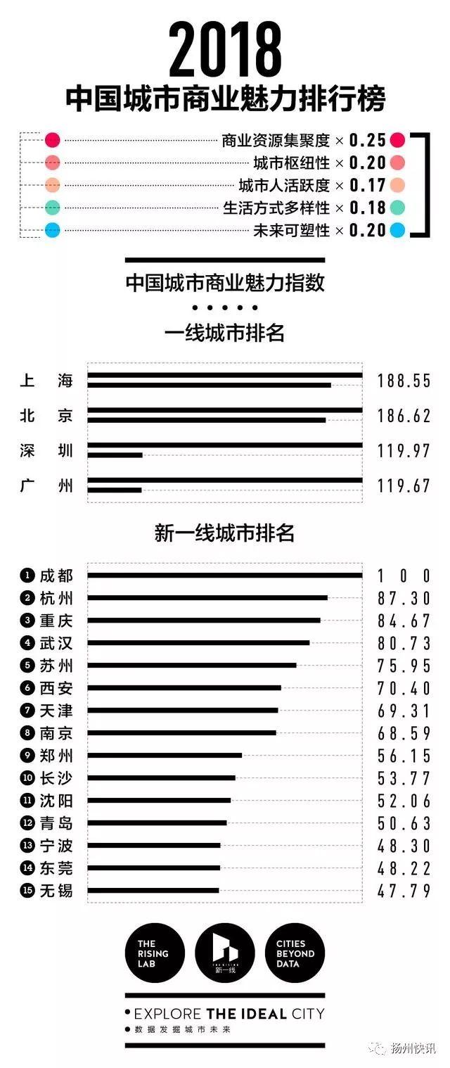 2018中国最新1-5线城市排名出炉!福州排在……