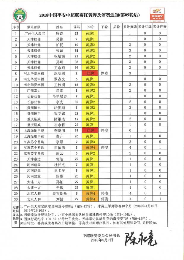 中超红黄牌:赵明剑李晓明红牌停赛 3将4黄停赛