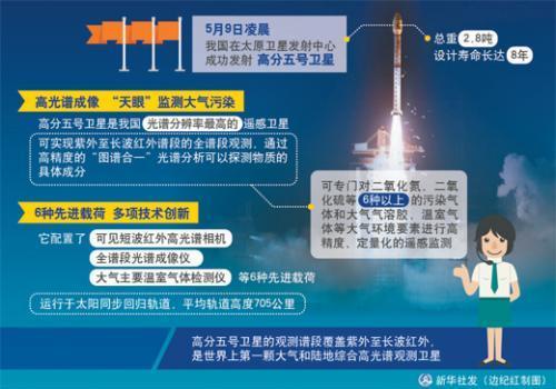"""解密""""高分五号""""卫星:环境保护再添""""天眼"""""""