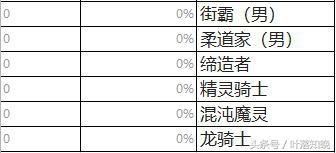 DNF职业排名 最受欢迎职业 最不受欢迎职业看看有没有你的本命