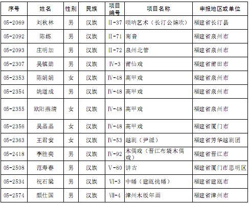 福建34人入选第五批中国国家级非遗传承人