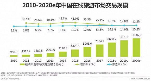 2017中国在线旅游度假报告:携程全年稳居第一,梯队形势显现