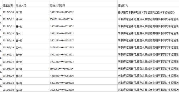 """福州首批12人被列入网约车""""黑名单"""""""