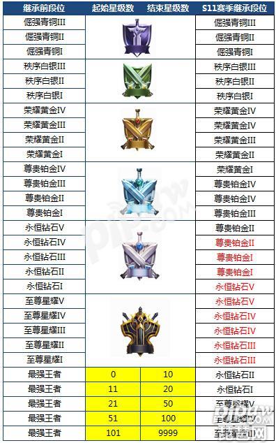 王者荣耀s12赛季段位怎么继承 新赛季段位继承规则