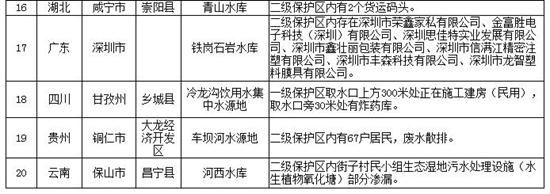 水源地专项督查曝光第六批20个环境违法问题