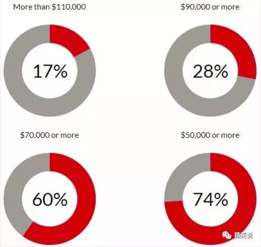 哈佛公布2018届毕业生数据 这3大就业领域最吃香