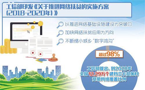工信部:今年宽带网络将覆盖90%以上贫困村