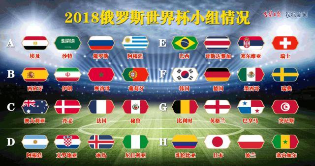 俄罗斯世界杯32支参赛球队精准分析,5分钟立变资深球迷!