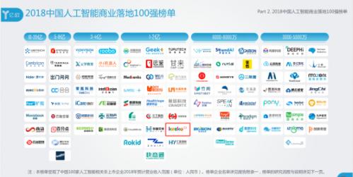 智童时刻入选2018中国人工智能商业落地100强榜单