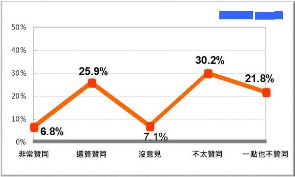 台民调:蔡英文声望再陷低迷 民众对赖清德不满度飙高