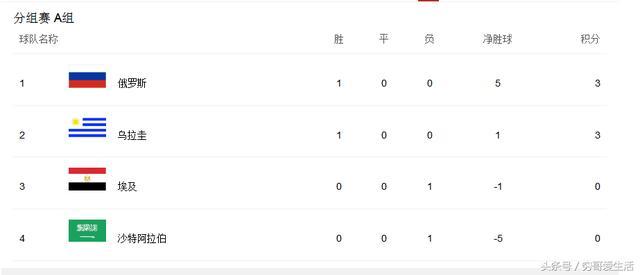 2018世界杯俄罗斯VS埃及比赛预测 A组积分出