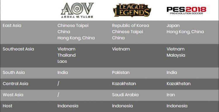 2018雅加达巨港亚运会预选赛 中国代表队8胜2负排名东亚第3