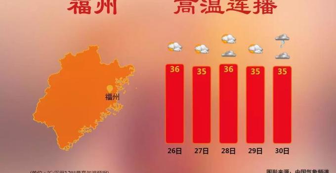 未来三天仍是高温 户外活动谨防中暑