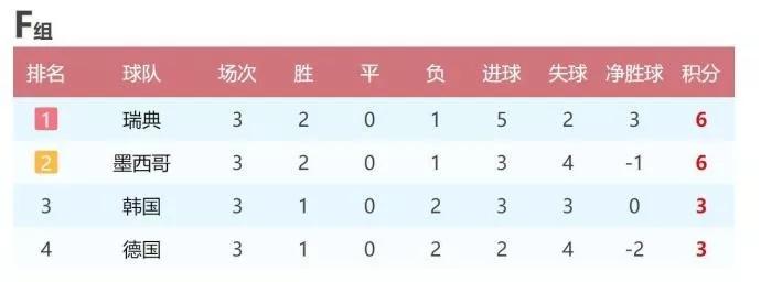 德国被韩国淘汰 网友:你们知道中国队都赢过他们吗?