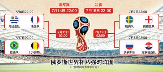 世界杯八强战今晚打响,谁能突围