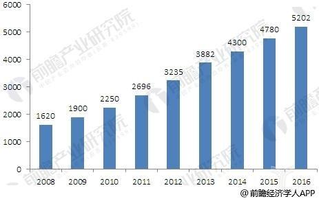 家庭安防市场分析:门禁市场需求强势增长