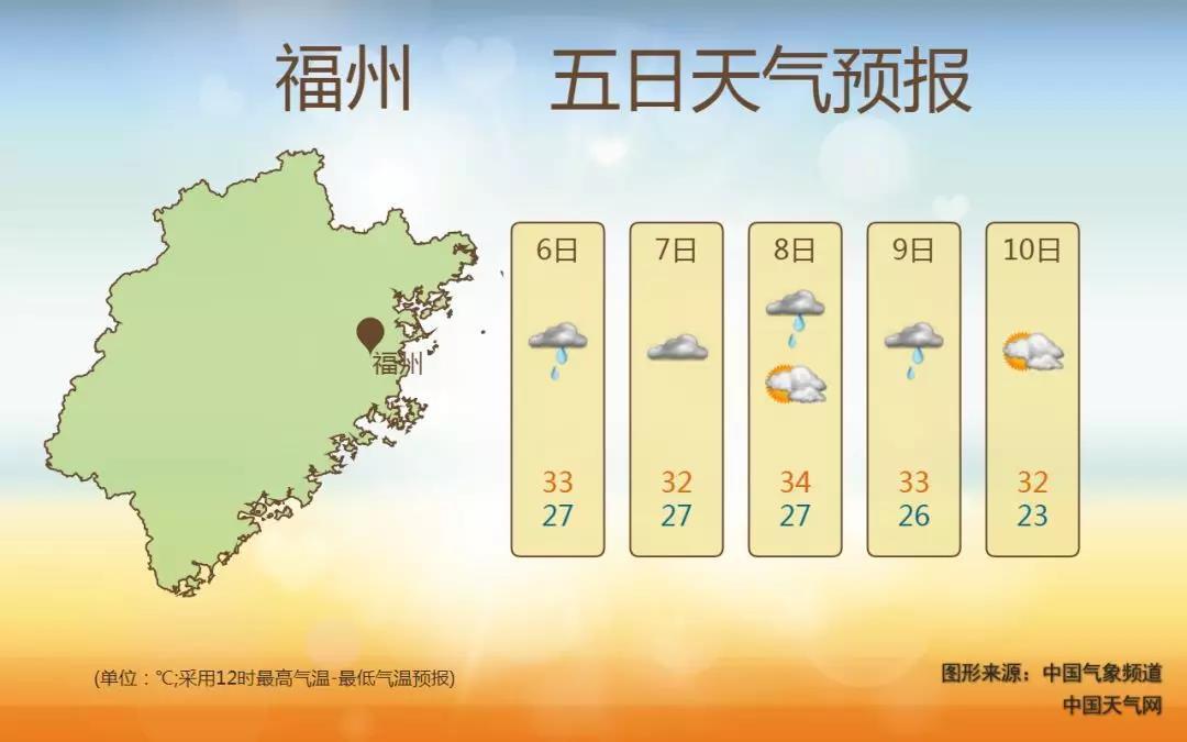福州未来三天多雨 暑热有所缓解