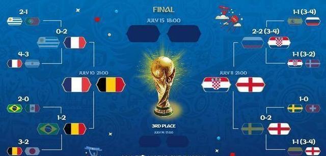 2018俄罗斯世界杯半决赛赛程一览 世界杯1/4决赛的赛果回顾