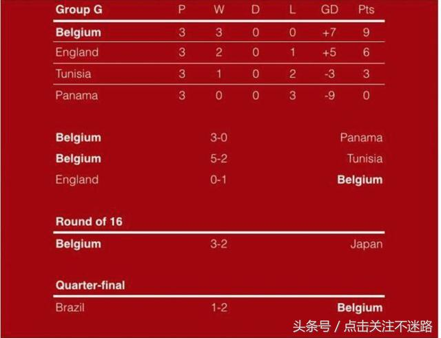 世界杯提前的决赛:法国VS比利时,看完这些数据你或许知道谁会赢