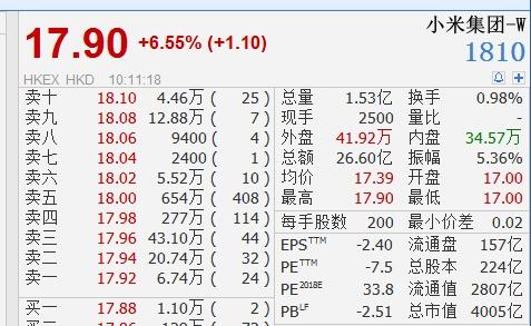 小米涨幅扩大至逾6% 市值首次突破4000亿港元