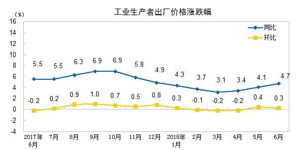 """中国6月CPI同比增长1.9% 连续3个月处""""1时代"""""""