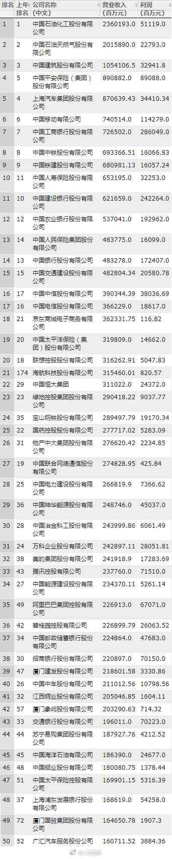 2018中国500强都有哪些企业?2018中国500强详细名单揭晓