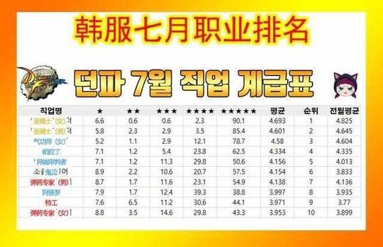 DNF韩服7月职业排名公布,奶爸奶妈依旧霸占榜首