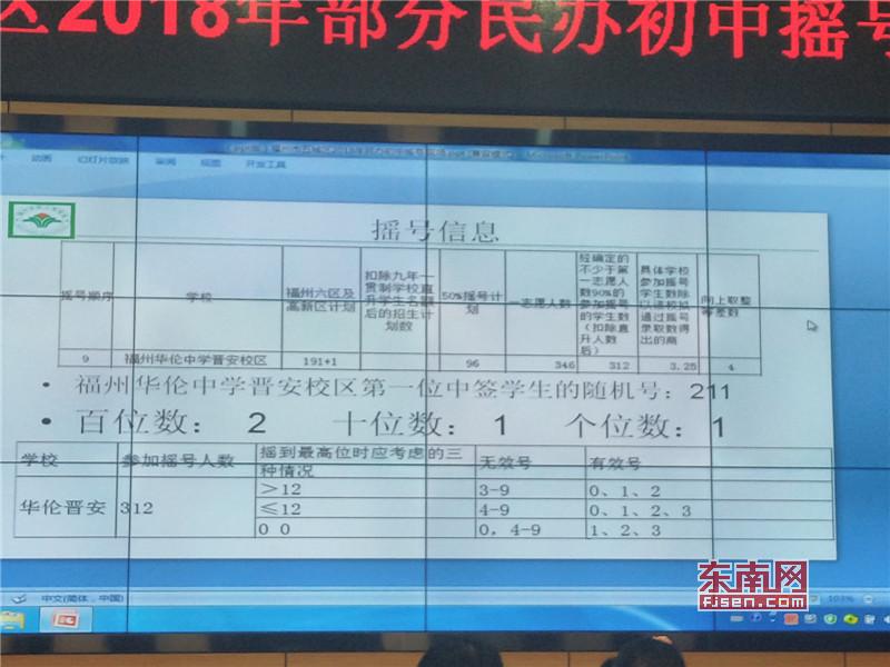 """福州市12所民办初中""""摇号""""结果出炉"""