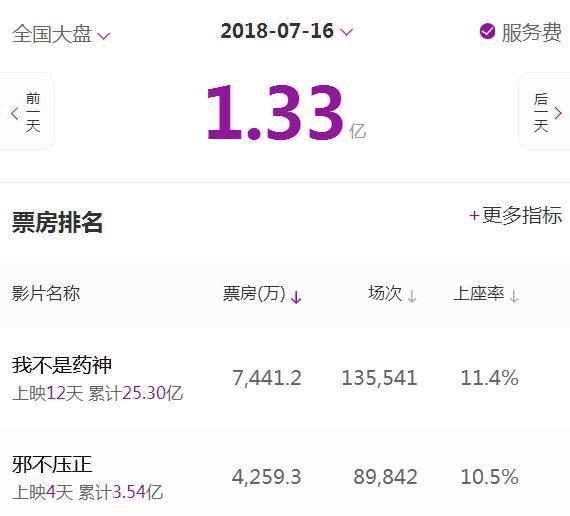 邪不压正单日票房跌至4259万,彭于晏尽力了,10亿票房目标落空?