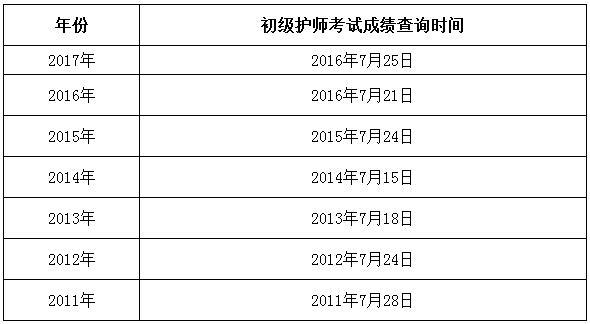 2018护师成绩在哪查询入口曝光 每年护师成绩查询时间汇总