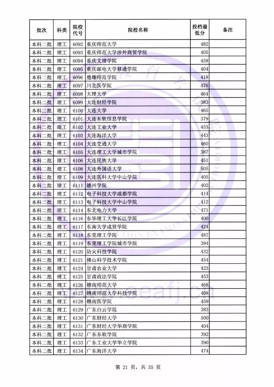 2018年福建本二批投档线公布 录取结果预计8月2日可查