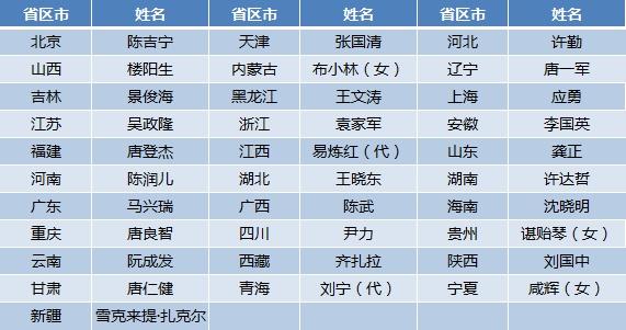 """ca88亚洲城手机版下载_31省区市省级政府""""一把手""""就位 18人系""""60后"""""""
