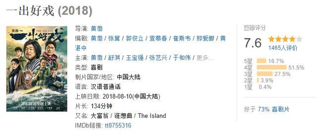 ca88亚洲城手机版下载_爱情公寓电影首日票房轻松破亿,一出好戏票房却不及其三分之一!