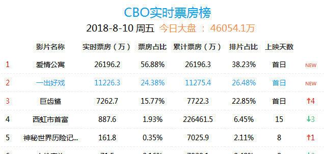 爱情公寓票房飘红豆瓣评分却低到1.8分 网友:中国影史的笑话!