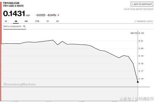 土耳其货币崩盘!成奢侈品最便宜的地方一万两万的LV包通通二十块