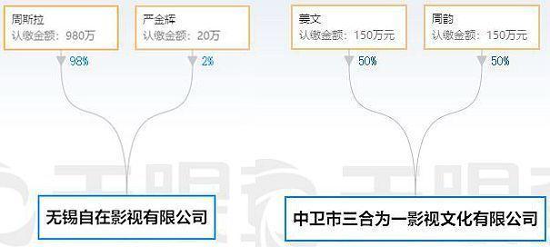 《邪不压正》止步5.8亿 傲娇注册太阳2姜文又让投资人亏了