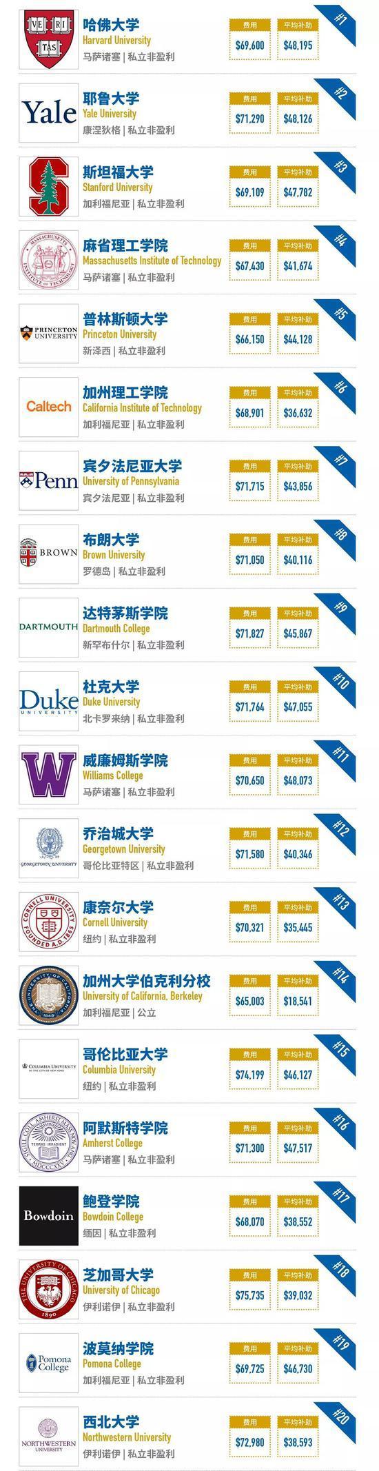 2018大学排行_2018台湾最佳大学排行榜:台湾大学第一