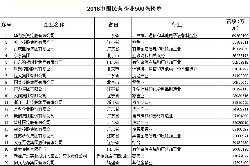2018年民营企业500强完整榜单发布 第一名名副其实!