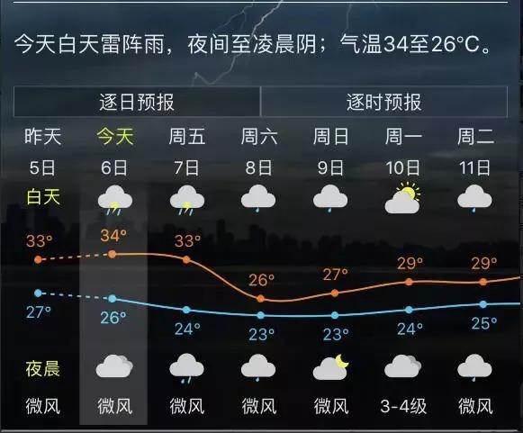 大降雨+大降溫今起連續到貨!23℃耶耶耶!福州這周末爽死人了!