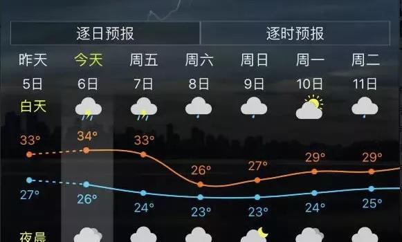 ca88亚洲城手机版【官方ca88亚洲城手机版下载】_大降雨+大降温今起连续到货!23℃耶耶耶!ca88亚洲城手机版下载这周末爽死人了!