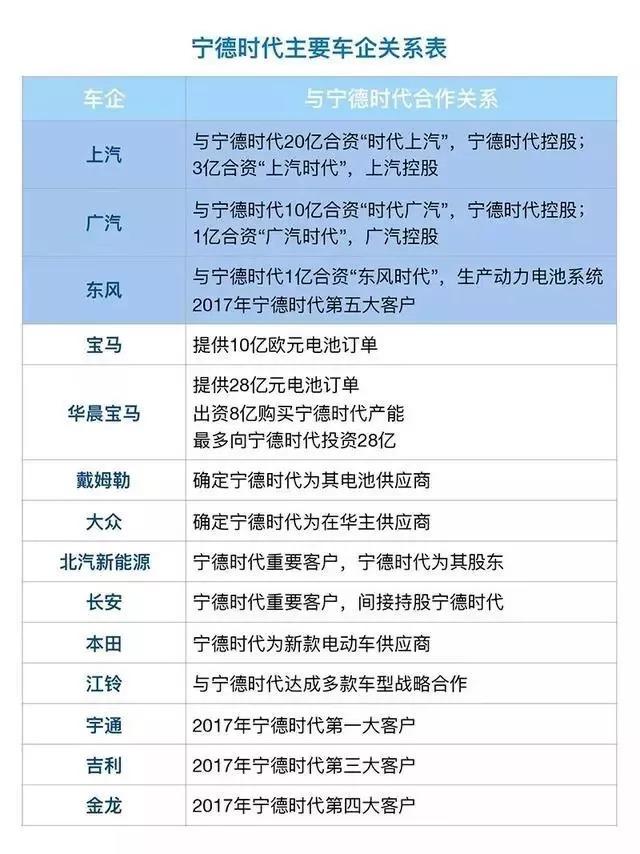 ca88亚洲城手机版下载,ca88亚洲城手机版,ca88亚洲城手机版注册,ca88亚洲城手机版下载,ca88亚洲城手机版登录_深度|宁德时代到底是怎么冒出来的?