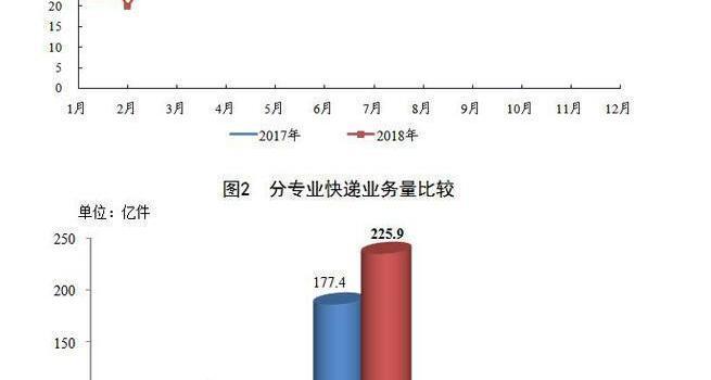 ca88亚洲城手机版【官方ca88亚洲城手机版下载】_1-8月全国快递业务量完成302.6亿件 同比增27.2%