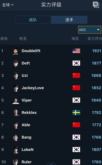 LOL最新实力评级数据:Faker无缘榜单 RNG上次席