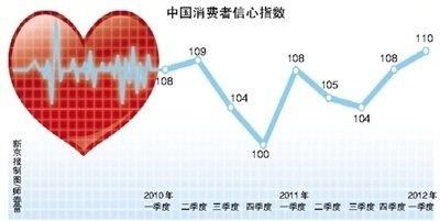 中国消费者信心指数连续3个季度处于较乐观区间
