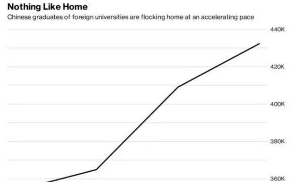美國:90%的中國留學生不具備在美國工作的能力