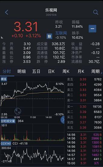 樂視網股價收漲3.12% 多產業股權周五拍賣還債