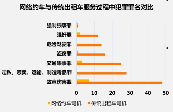 最高法大数据:出租车案发率约为网约车13倍 网约车犯罪半数案发夜间