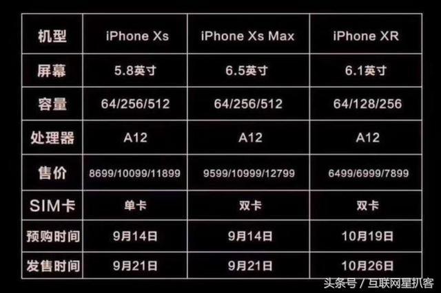 iPhone XS明日正式開售,堪稱性能怪獸,你搶到了嗎?